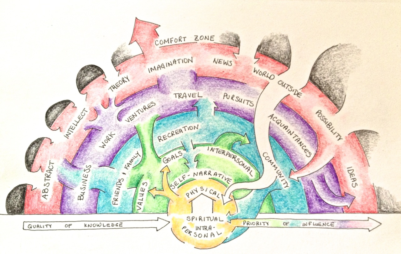 The Permaculture Life Map, designed by Susan Cousineau. The large white arrow cutting through the right side of the map indicates a significant traumatic life event.